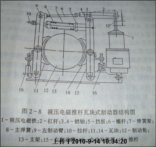 液压推杆瓦块式制动器的工作原理是:当机构电机通电图片